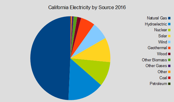 California Electricity
