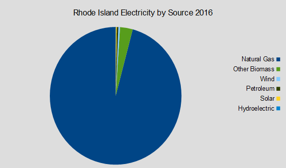 Rhode Island Electricity