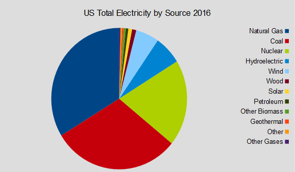 US Electricity
