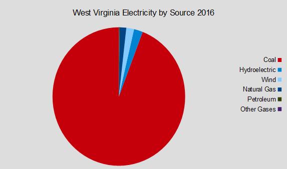 West Virginia Electricity